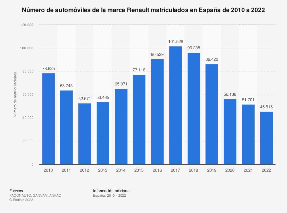 Estadística: Número de automóviles de la marca Renault matriculados en España de 2010 a 2020 | Statista