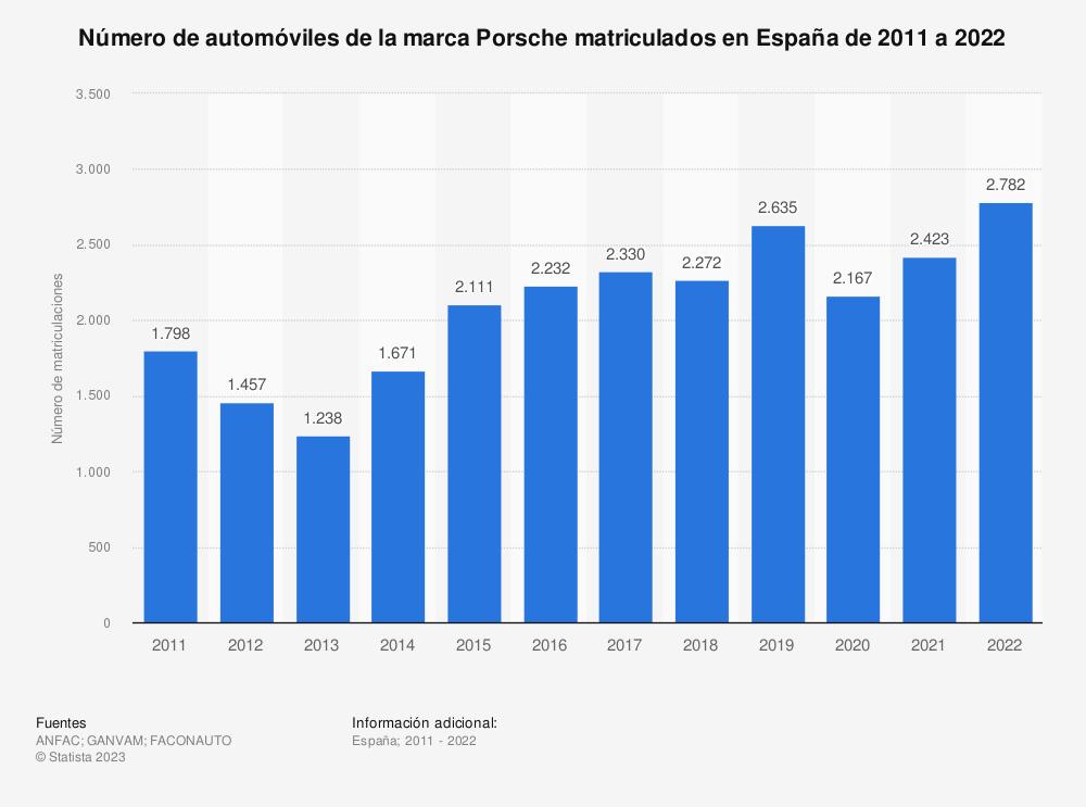 Estadística: Número de automóviles de la marca Porsche matriculados en España de 2011 a 2019 | Statista
