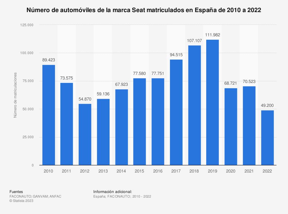 Estadística: Número de automóviles de la marca Seat matriculados en España de 2010 a 2018 | Statista