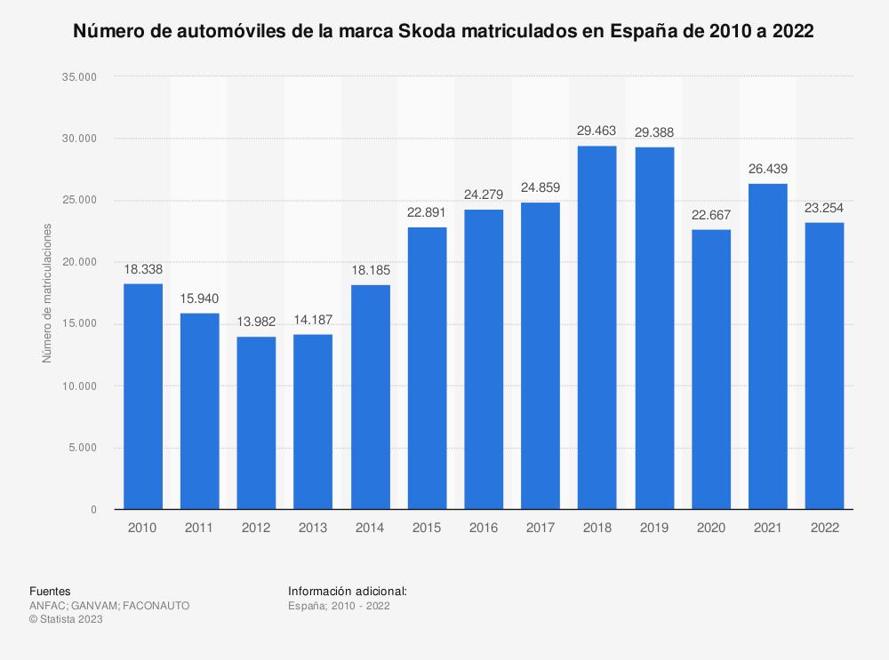Estadística: Número de automóviles de la marca Skoda matriculados en España de 2010 a 2019 | Statista