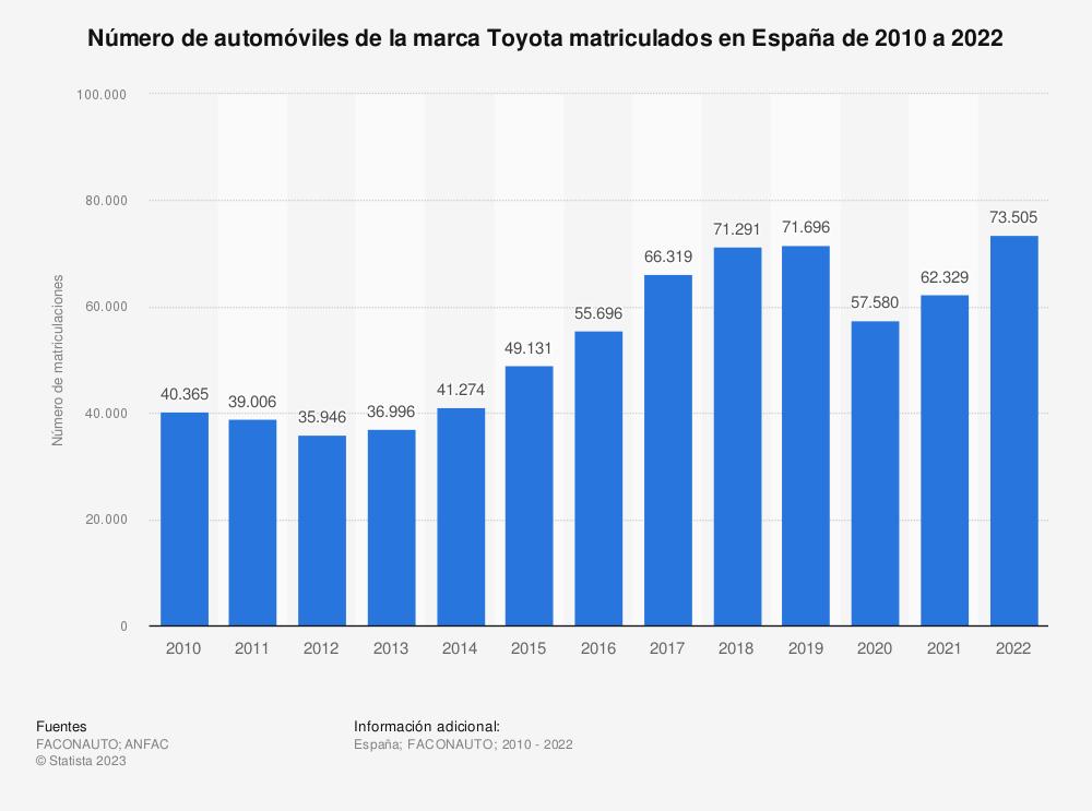 Estadística: Número de automóviles de la marca Toyota matriculados en España de 2010 a 2019 | Statista