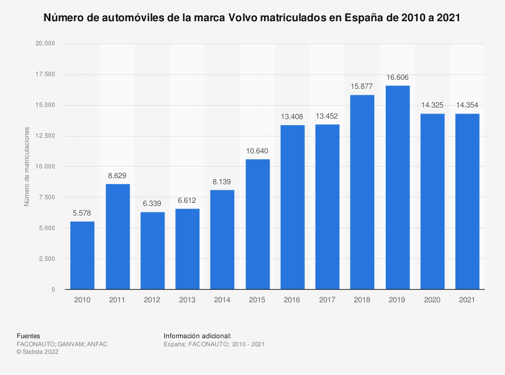 Estadística: Número de automóviles de la marca Volvo matriculados en España de 2010 a 2019 | Statista