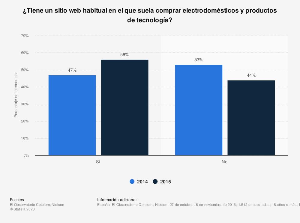 Estadística: ¿Tiene un sitio web habitual en el que suela comprar electrodomésticos y productos de tecnología? | Statista