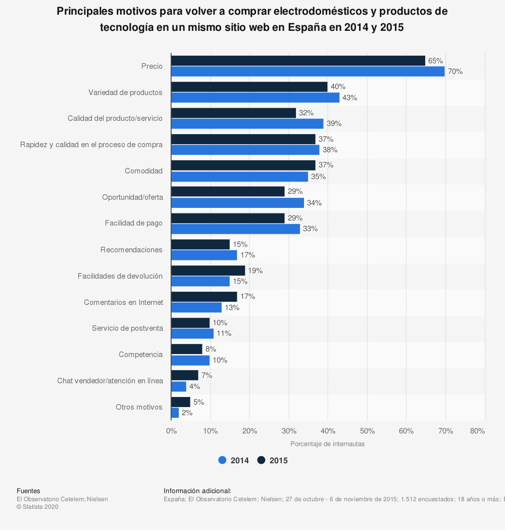 Estadística: Principales motivos para volver a comprar electrodomésticos y productos de tecnología en un mismo sitio web en España en 2014 y 2015 | Statista