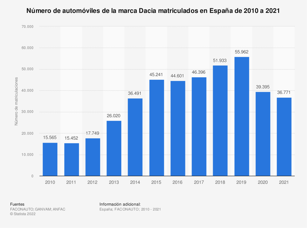 Estadística: Número de automóviles de la marca Dacia matriculados en España de 2010 a 2020 | Statista