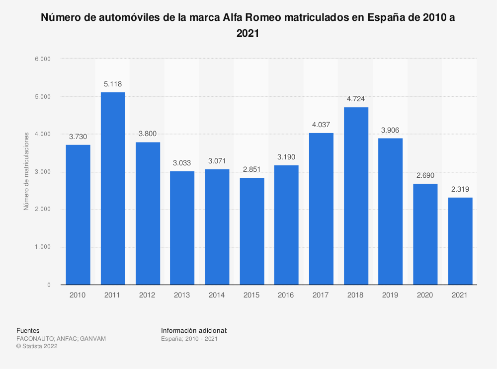 Estadística: Número de automóviles de la marca Alfa Romeo matriculados en España de 2010 a 2018 | Statista