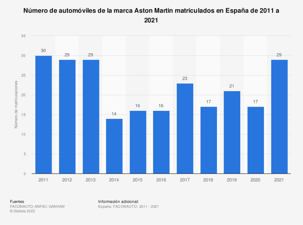 Estadística: Número de automóviles de la marca Aston Martin matriculados en España de 2011 a 2019 | Statista