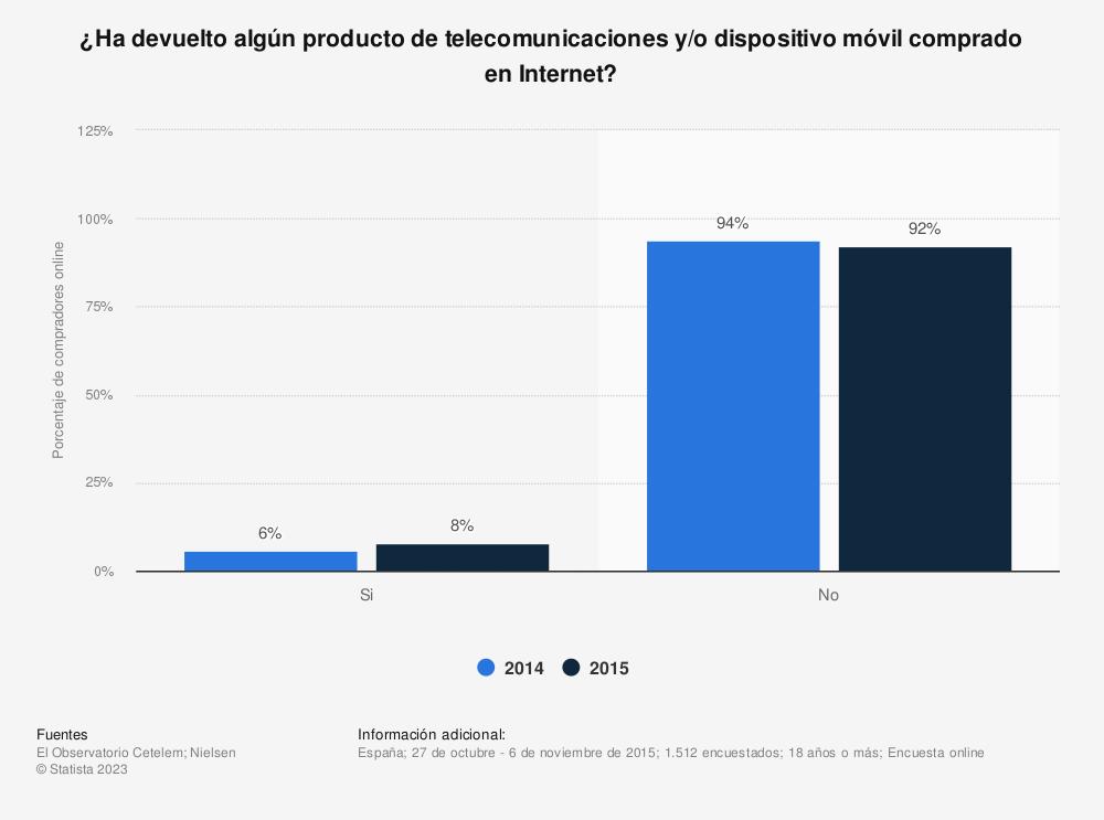 Estadística: ¿Ha devuelto algún producto de telecomunicaciones y/o dispositivo móvil comprado en Internet? | Statista