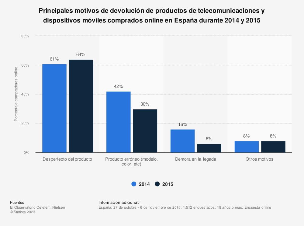 Estadística: Principales motivos de devolución de productos de telecomunicaciones y dispositivos móviles comprados online en España durante 2014 y 2015 | Statista