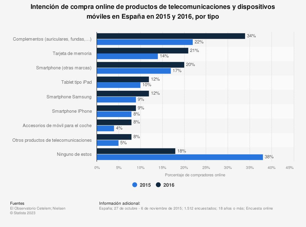 Estadística: Intención de compra online de productos de telecomunicaciones y dispositivos móviles en España en 2015 y 2016, por tipo | Statista