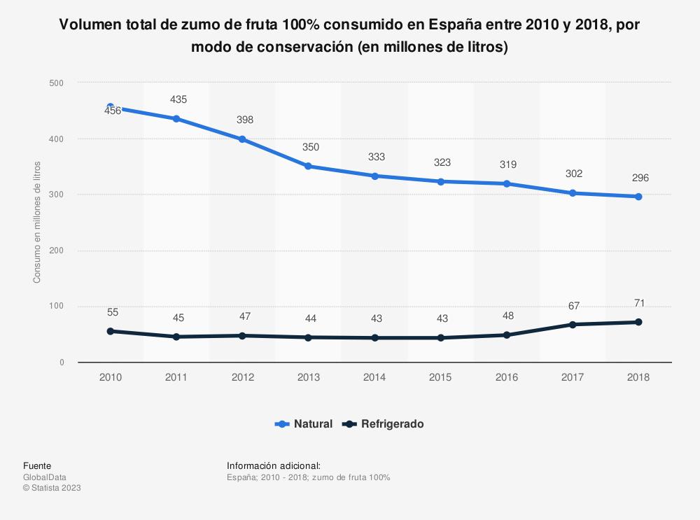 Estadística: Volumen total de zumo de fruta 100% consumido en España entre 2010  y 2018, por modo de conservación (en millones de litros) | Statista