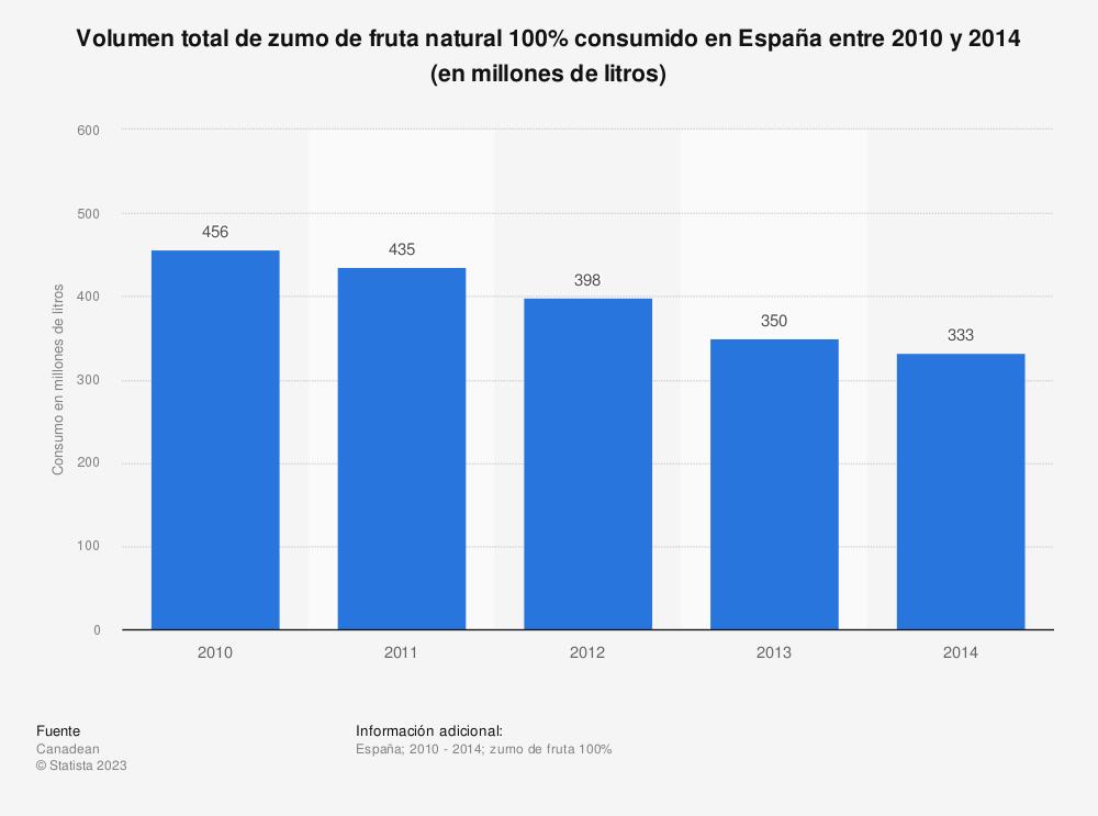 Estadística: Volumen total de zumo de fruta natural 100% consumido en España entre 2010  y 2014 (en millones de litros) | Statista
