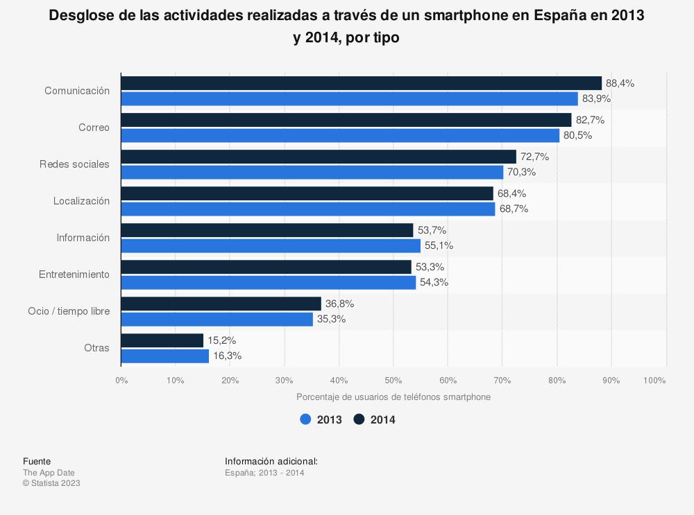 Estadística: Desglose de las actividades realizadas a través de un smartphone en España en 2013 y 2014, por tipo  | Statista