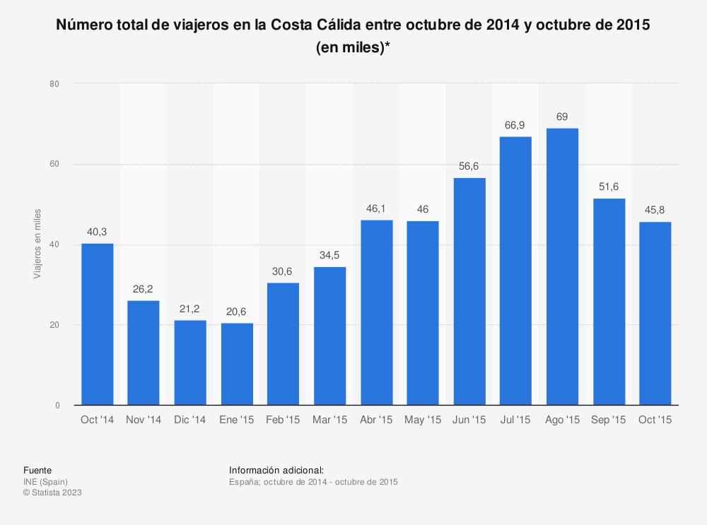 Estadística: Número total de viajeros en la Costa Cálida entre octubre de 2014 y octubre de 2015 (en miles)* | Statista
