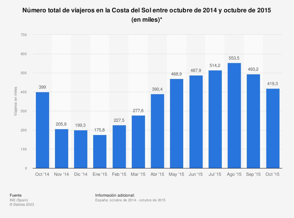 Estadística: Número total de viajeros en la Costa del Sol entre octubre de 2014 y octubre de 2015 (en miles)* | Statista