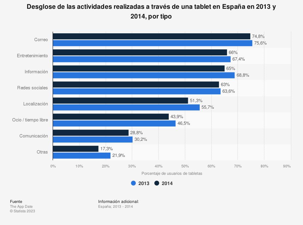 Estadística: Desglose de las actividades realizadas a través de una tablet en España en 2013 y 2014, por tipo  | Statista