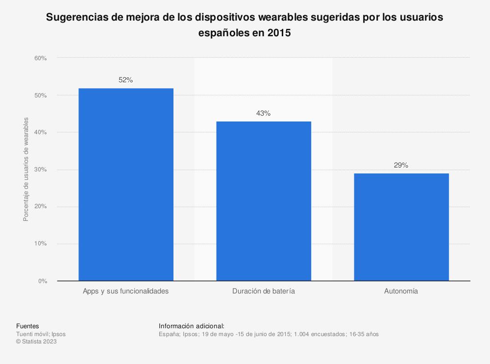 Estadística: Sugerencias de mejora de los dispositivos wearables sugeridas por los usuarios españoles en 2015 | Statista