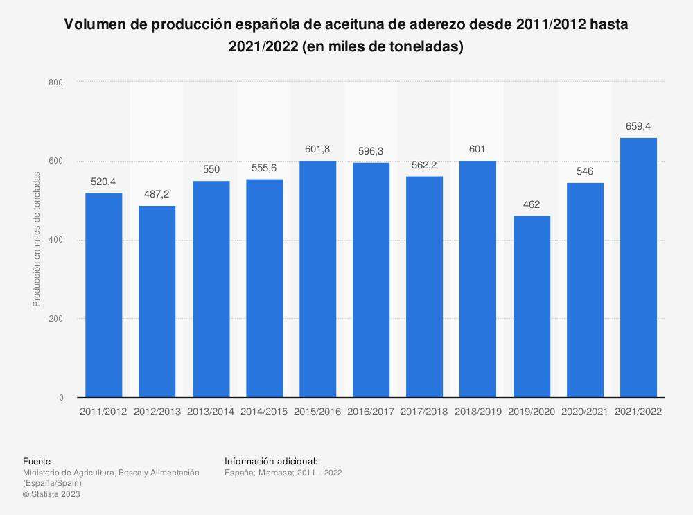 Estadística: Volumen de producción española de aceituna de aderezo desde 2011/2012  hasta 2017/2018 (en miles de toneladas) | Statista