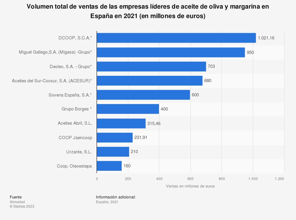 Estadística: Volumen total de ventas de las empresas líderes de aceite de oliva y margarina en España en 2019 (en millones de euros) | Statista