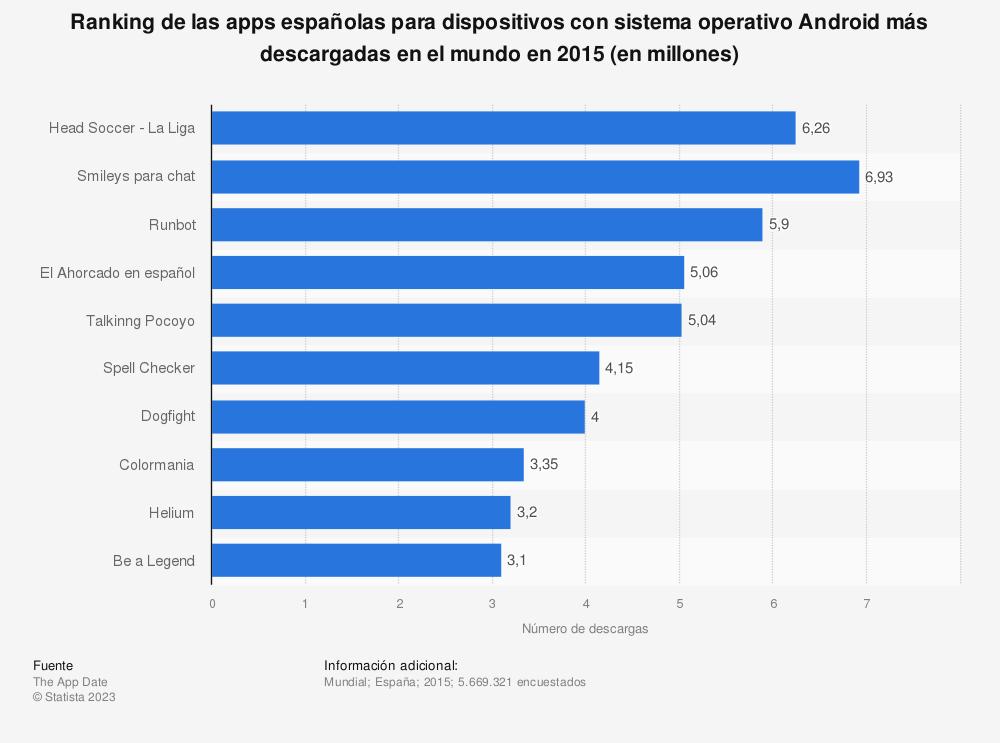 Estadística: Ranking de las apps españolas para dispositivos con sistema operativo Android más descargadas en el mundo en 2015 (en millones) | Statista
