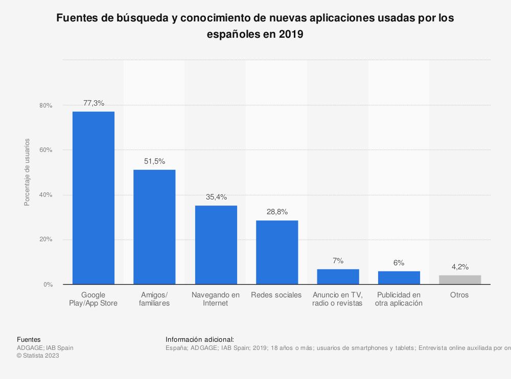Estadística: Fuentes de búsqueda y conocimiento de nuevas aplicaciones usadas por los españoles en 2017 | Statista
