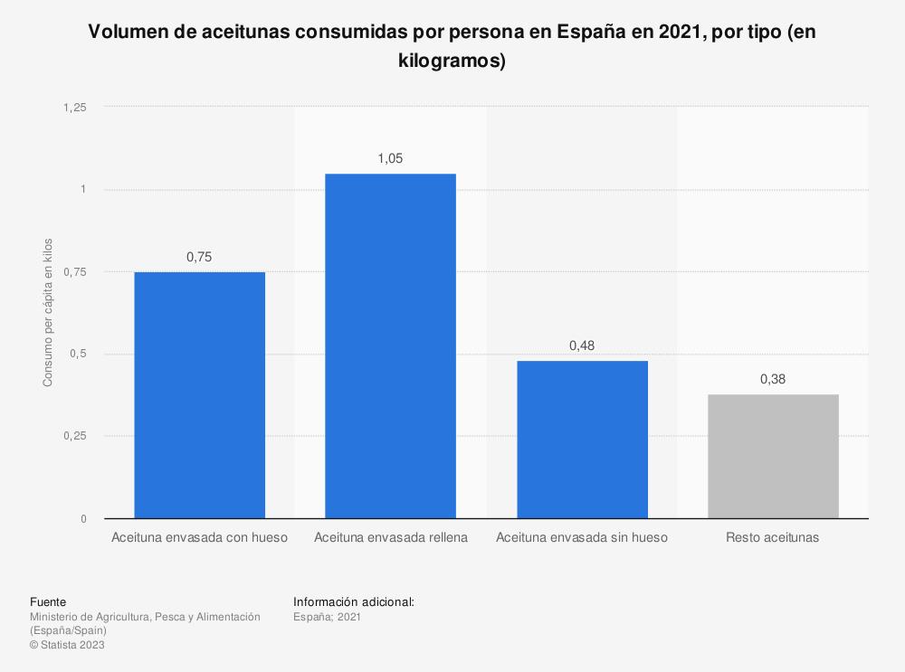 Estadística: Volumen de aceitunas consumidas por persona en España en 2018, por tipo (en kilos) | Statista