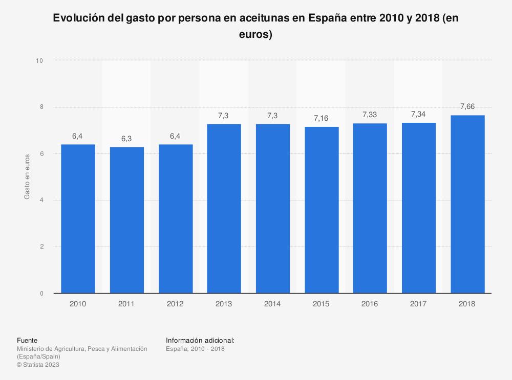 Estadística: Evolución del gasto por persona en aceitunas en España entre 2010 y 2018 (en euros) | Statista