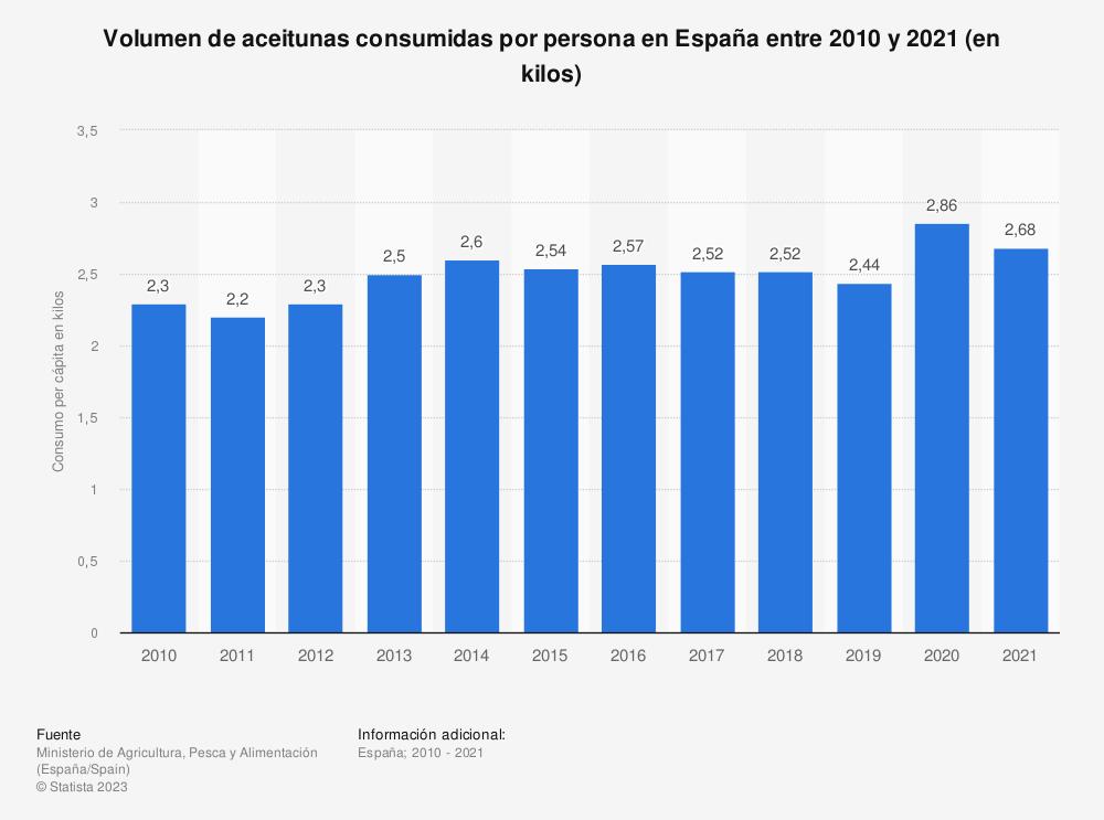 Estadística: Volumen de aceitunas consumidas por persona en España entre 2010 y 2018 (en kilos) | Statista