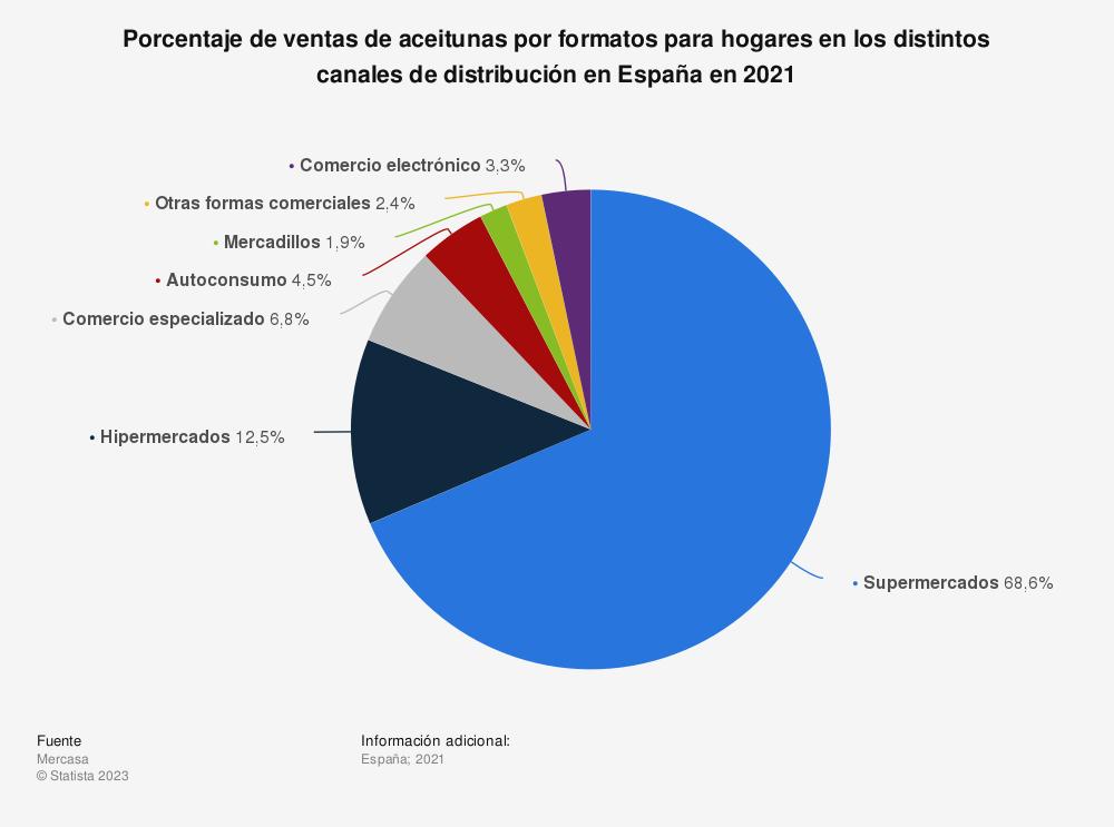 Estadística: Porcentaje de ventas de aceitunas por formatos para hogares en los distintos canales de distribución en España en 2017 | Statista