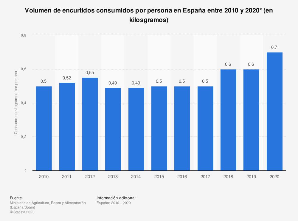 Estadística: Volumen de encurtidos consumidos por persona en España entre 2010 y 2017* (en kilos) | Statista