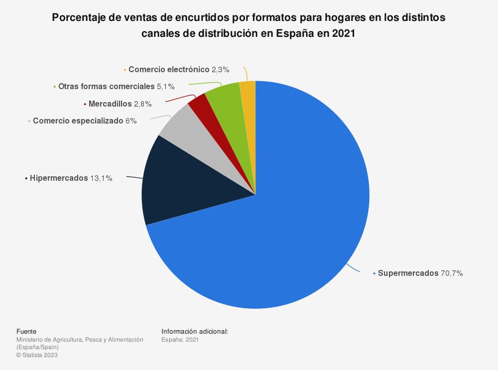 Estadística: Porcentaje de ventas de encurtidos por formatos para hogares en los distintos canales de distribución en España en 2017 | Statista