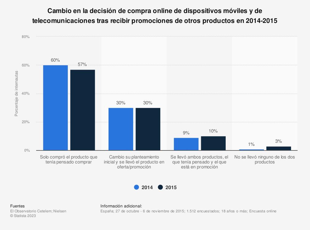 Estadística: Cambio en la decisión de compra online de dispositivos móviles y de telecomunicaciones tras recibir promociones de otros productos en 2014-2015 | Statista