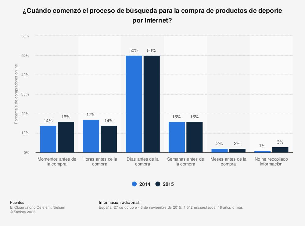Estadística: ¿Cuándo comenzó el proceso de búsqueda para la compra de productos de deporte por Internet? | Statista