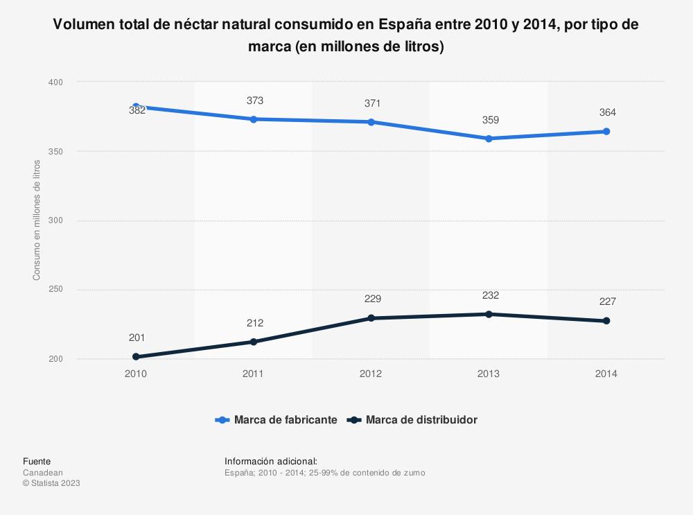 Estadística: Volumen total de néctar natural consumido en España entre 2010  y 2014, por tipo de marca (en millones de litros) | Statista
