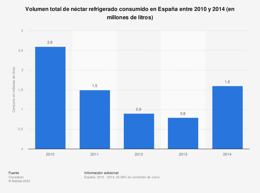 Estadística: Volumen total de néctar refrigerado consumido en España entre 2010  y 2014 (en millones de litros) | Statista