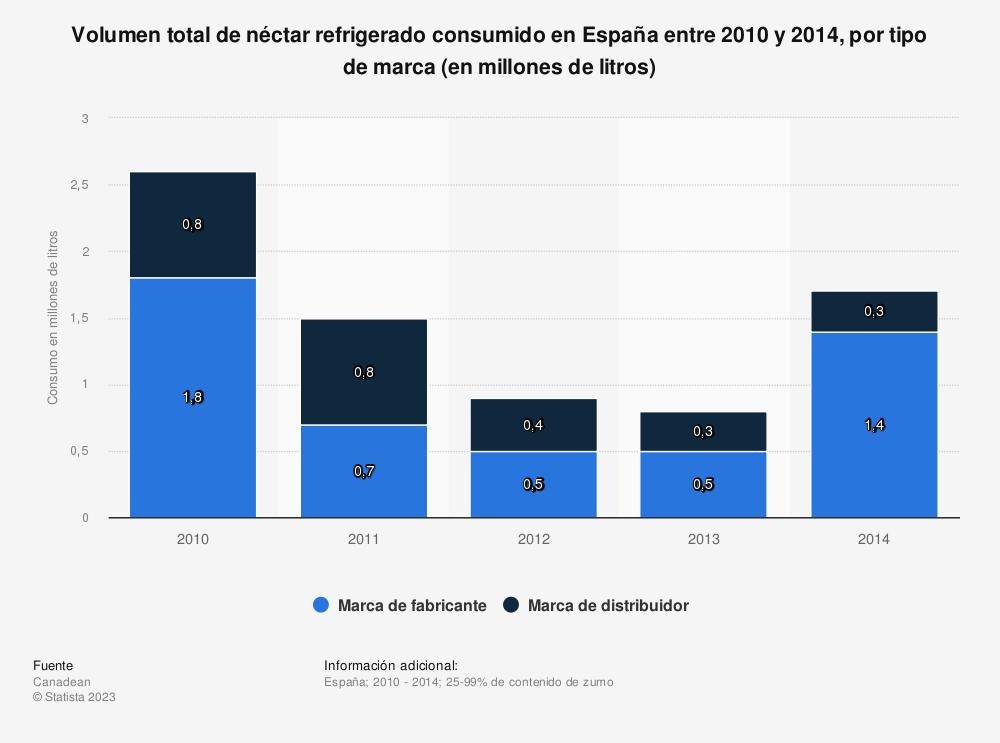 Estadística: Volumen total de néctar refrigerado consumido en España entre 2010  y 2014, por tipo de marca (en millones de litros) | Statista