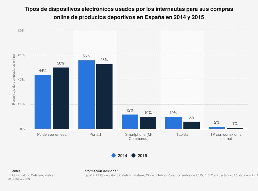 Estadística: Tipos de dispositivos electrónicos usados por los internautas para sus compras online de productos deportivos en España en 2014 y 2015 | Statista