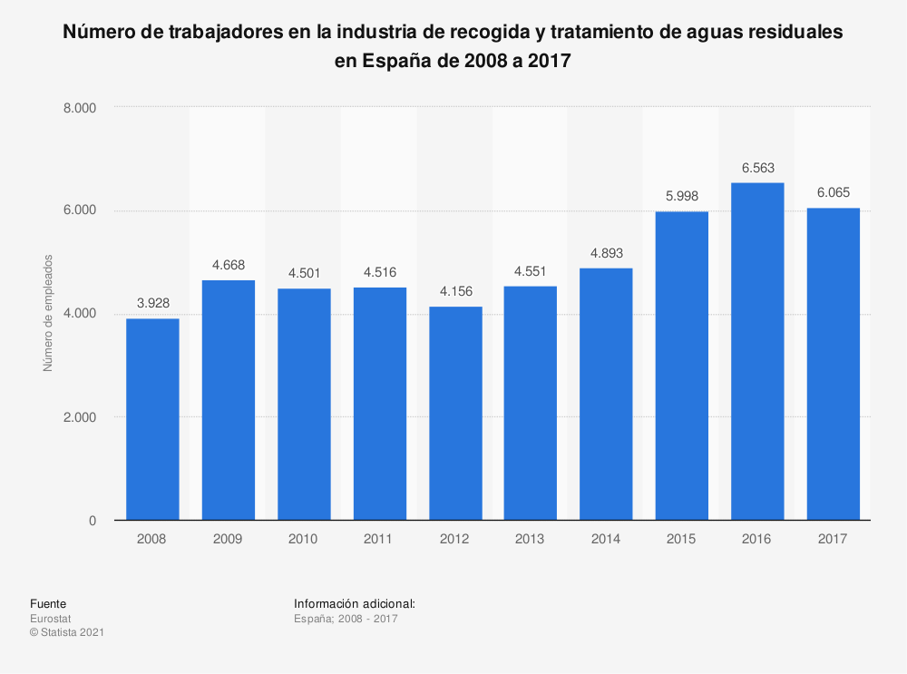 Estadística: Número de trabajadores en la industria de recogida y tratamiento de aguas residuales en España de 2008 a 2017 | Statista