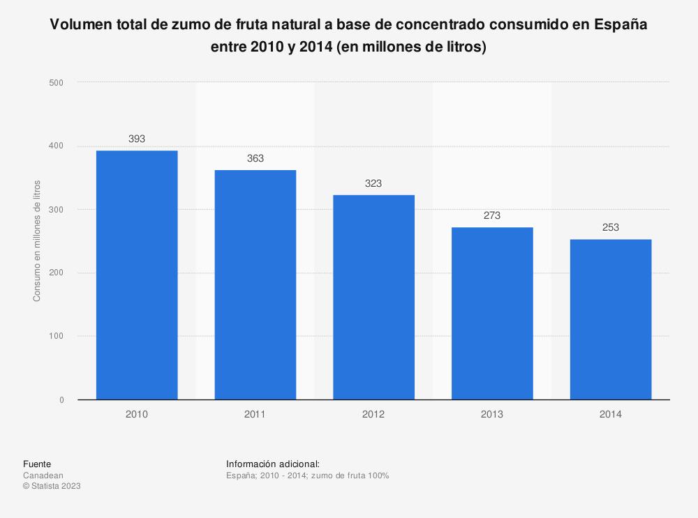 Estadística: Volumen total de zumo de fruta natural a base de concentrado consumido en España entre 2010  y 2014 (en millones de litros) | Statista