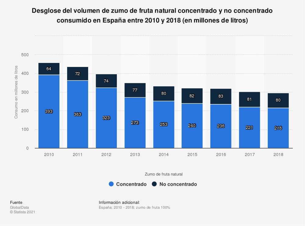 Estadística: Desglose del volumen de zumo de fruta natural concentrado y no concentrado consumido en España entre 2010  y 2018 (en millones de litros) | Statista