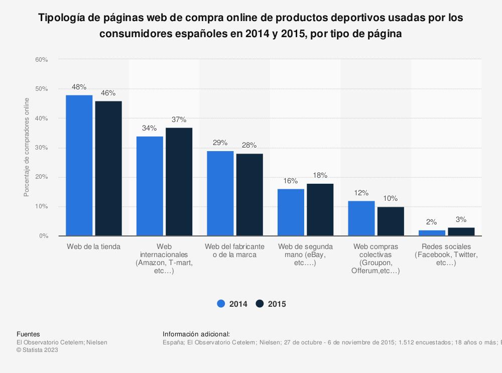 Estadística: Tipología de páginas web de compra online de productos deportivos usadas por los consumidores españoles en 2014 y 2015, por tipo de página | Statista