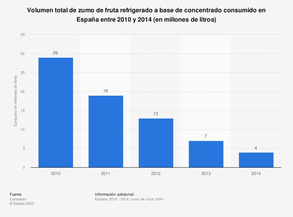 Estadística: Volumen total de zumo de fruta refrigerado a base de concentrado consumido en España entre 2010  y 2014 (en millones de litros) | Statista