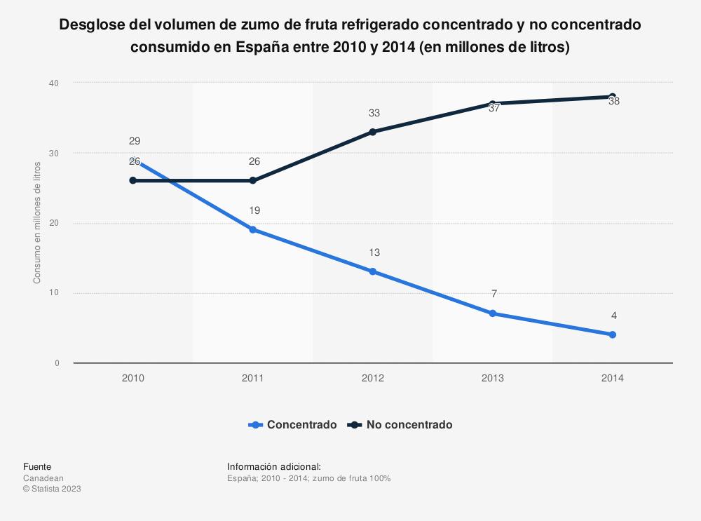 Estadística: Desglose del volumen de zumo de fruta refrigerado concentrado y no concentrado consumido en España entre 2010  y 2014 (en millones de litros) | Statista