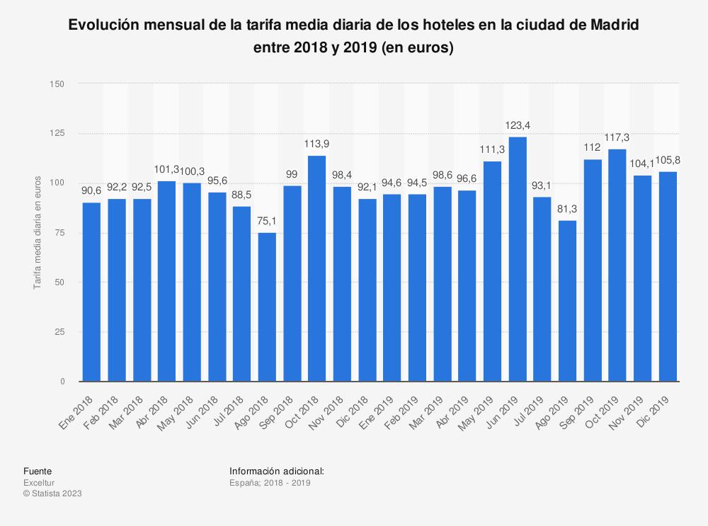 Estadística: Evolución mensual de la tarifa media diaria de los hoteles en la ciudad de Madrid en 2016 (en euros) | Statista