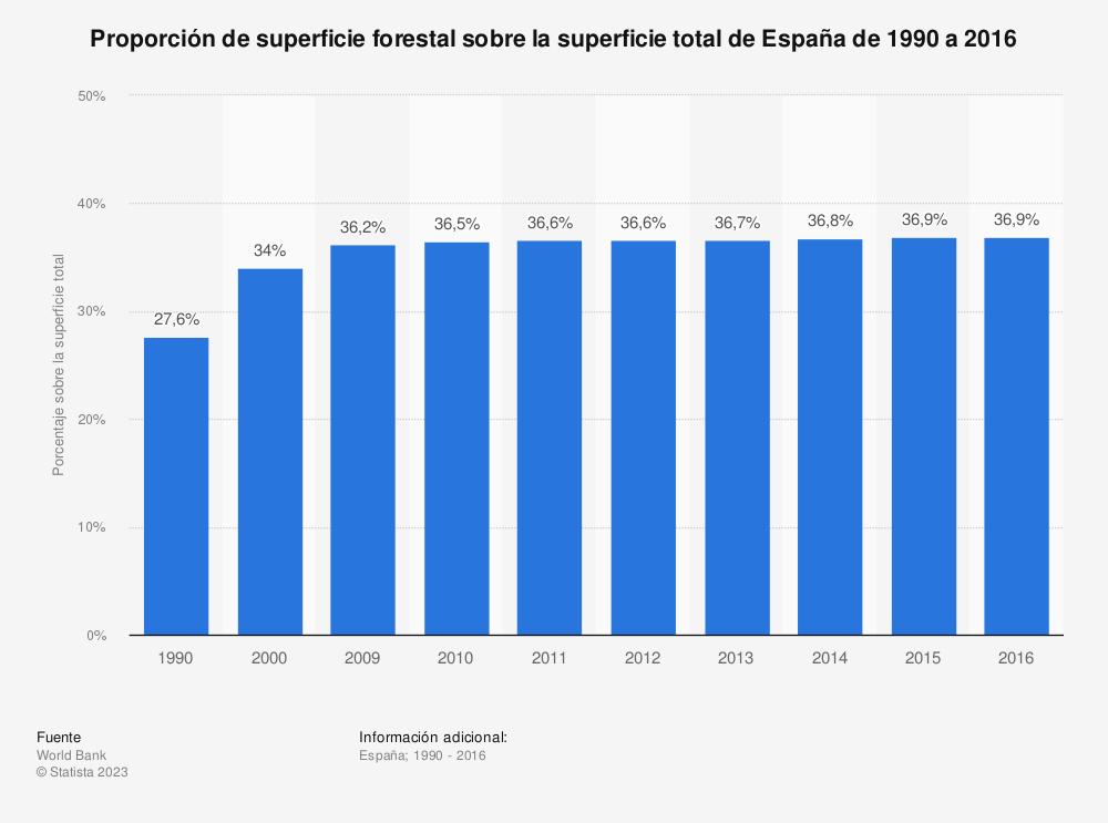 Estadística: Proporción de superficie forestal sobre la superficie total de España de 1990 a 2016 | Statista