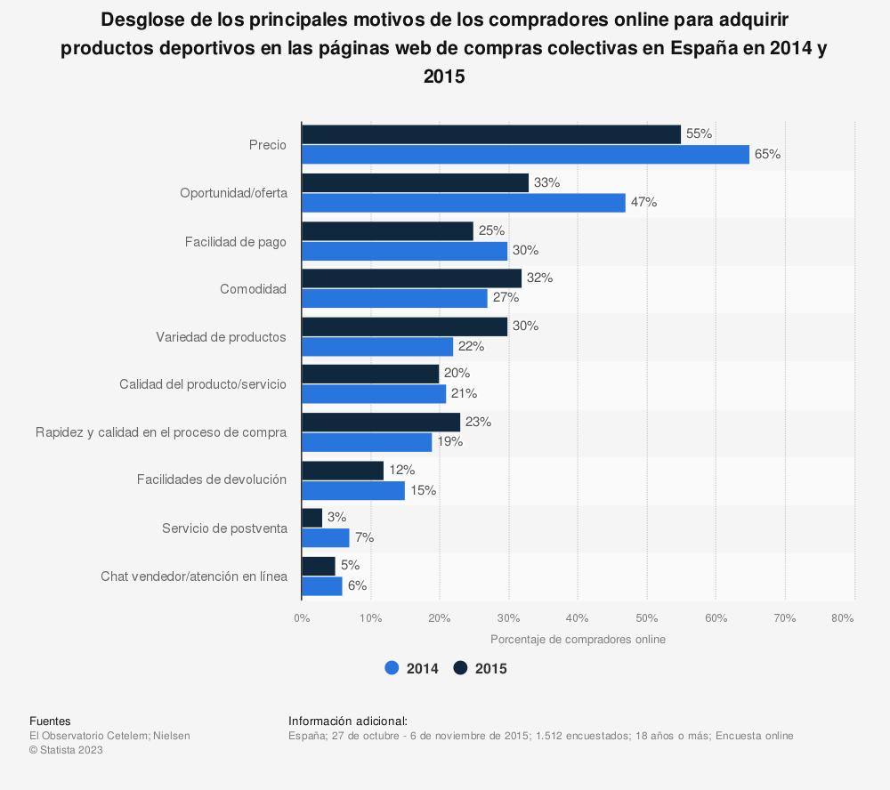 Estadística: Desglose de los principales motivos de los compradores online para adquirir productos deportivos en las páginas web de compras colectivas en España en 2014 y 2015 | Statista