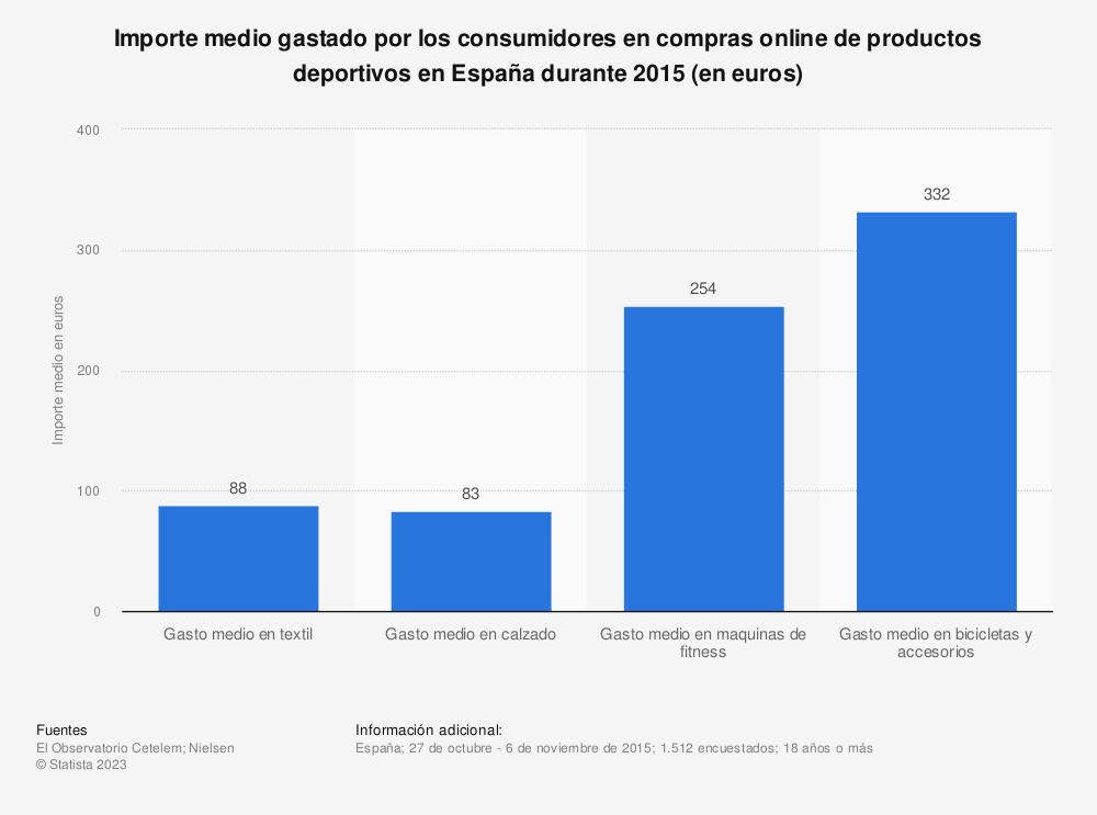 Estadística: Importe medio gastado por los consumidores en compras online de productos deportivos en España durante 2015 (en euros) | Statista