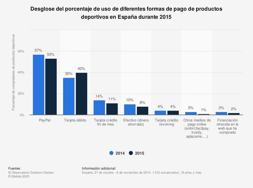 Estadística: Desglose del porcentaje de uso de diferentes formas de pago de productos deportivos en España durante 2015 | Statista