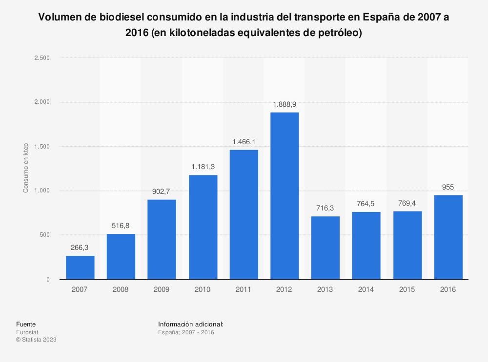 Estadística: Volumen de biodiesel consumido en la industria del transporte en España de 2007 a 2016 (en kilotoneladas equivalentes de petróleo) | Statista