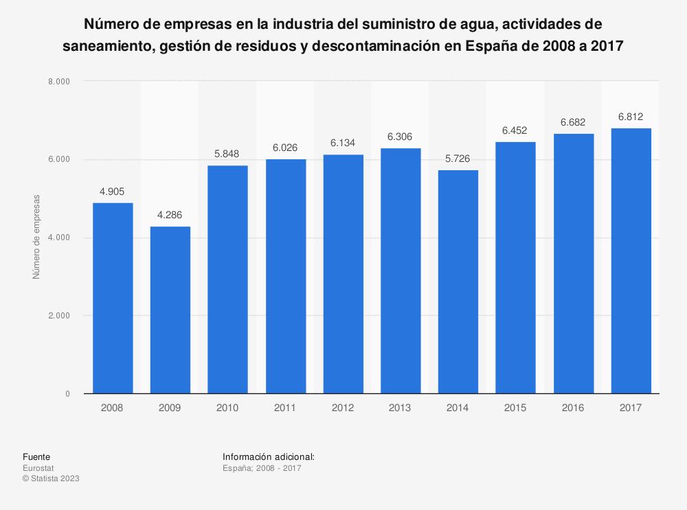 Estadística: Número de empresas en la industria del suministro de agua, actividades de saneamiento, gestión de residuos y descontaminación en España de 2008 a 2017 | Statista